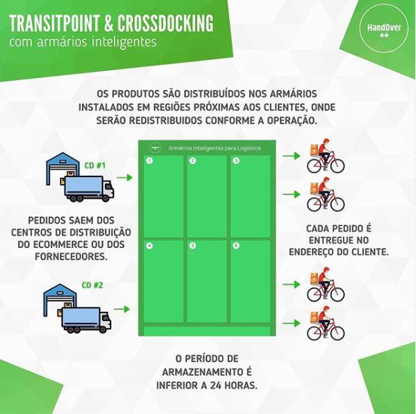 Cross Docking e Transit Point