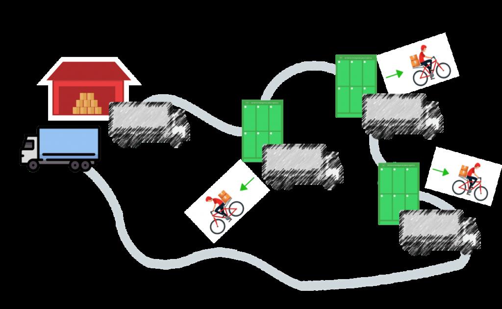 Operação transit point